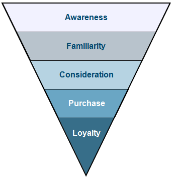 Purchase Funnel - CĂN BẢN VỀ PHỄU MARKETING
