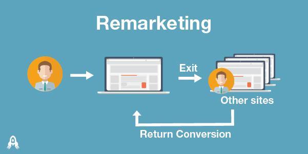 reamarketing - Remarketing và Retargeting là gì ? Cách phân biệt như thế nào ?