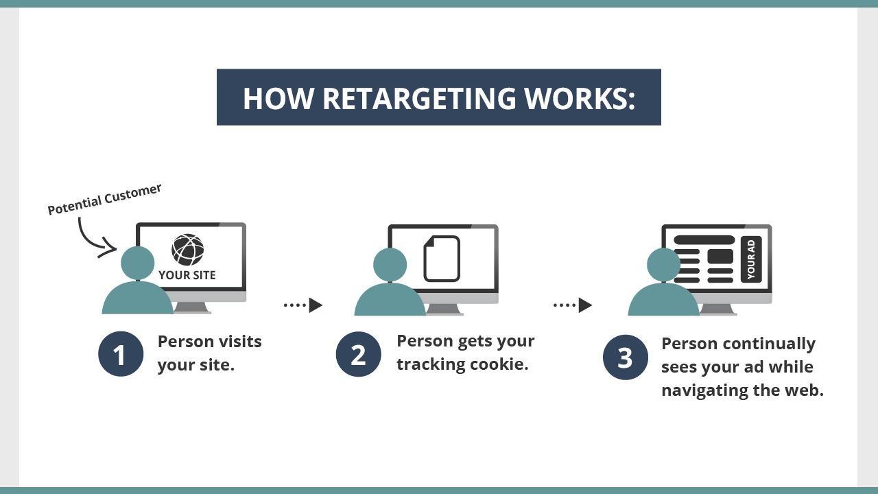 retargeting - Remarketing và Retargeting là gì ? Cách phân biệt như thế nào ?