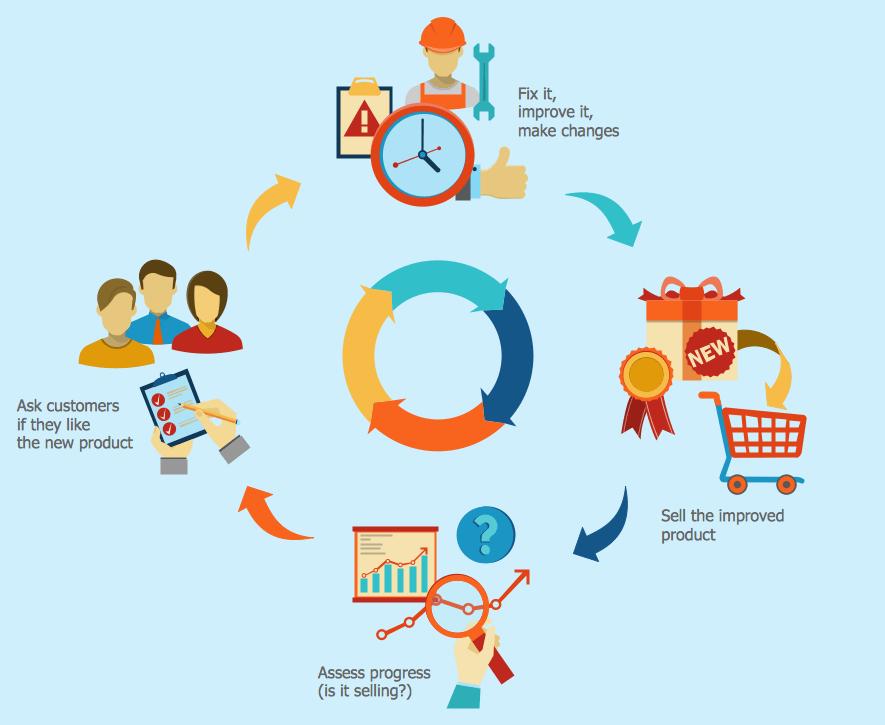 7 bước để có một quy trình bán hàng hiệu quả