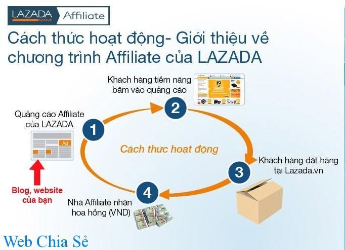 Cách thức hoạt động của hệ thống tiếp thị liên kết Lazada - image cach-thuc-hoat-dong-chuong-trinh-affiliate-cua-lazada on https://atpsoftware.vn