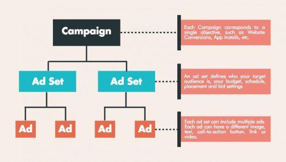 campaign ads - Hướng dẫn tạo chiến dịch quảng cáo Facebook Ads