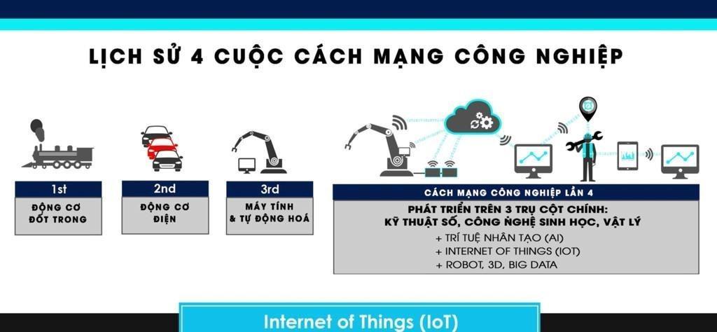 lich su cong nghe - Cách mạng Công nghiệp 4.0 là gì?