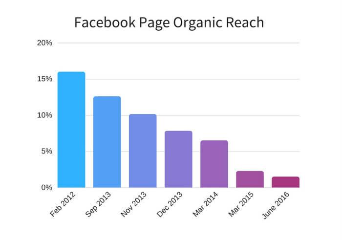 facebook page organic reach 2018 - 5 bài học từ sự thay đổi thuật toán newsfeed của Facebook
