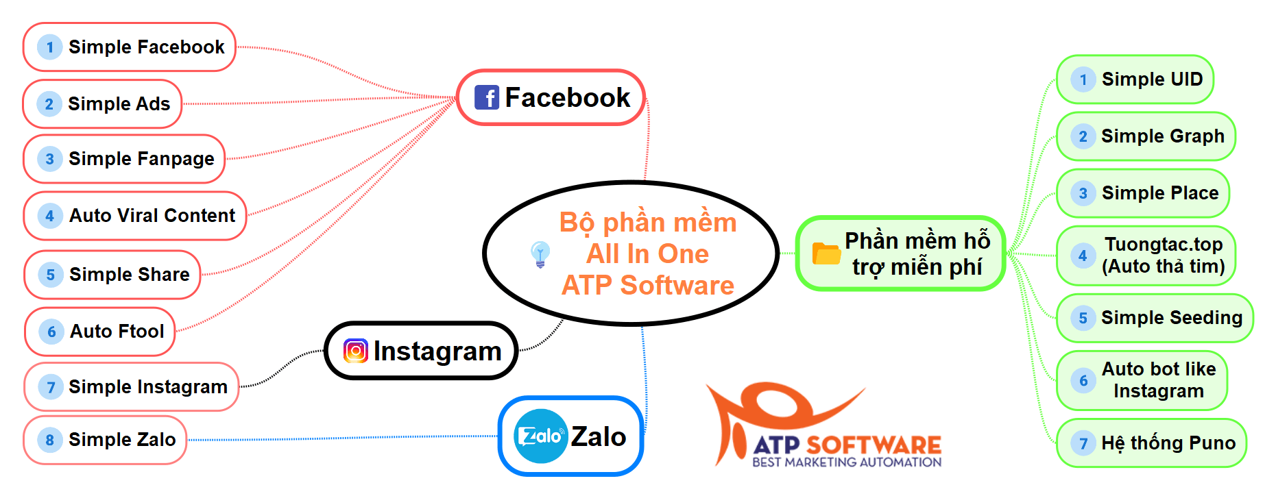 All-In-One - image All-in-one-ATP-Software on https://atpsoftware.vn