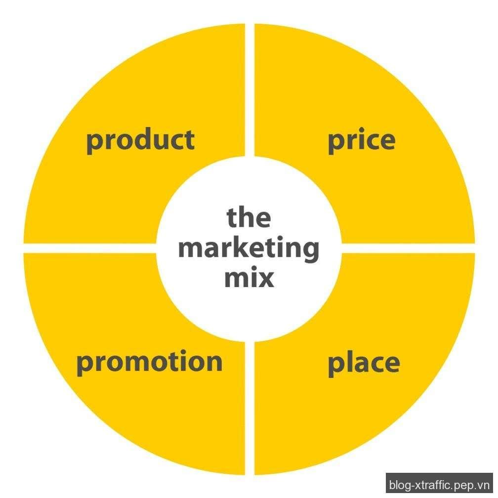 Marketing mix va cac khai niem co ban cho dan marketer 01 - Khái niệm Marketing mix và chiến lược marketing cơ bản cho dân marketer