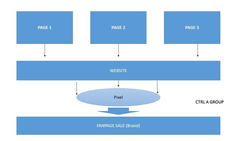Bí quyết tăng traffic vào web từ Facebook hỗ trợ chạy quảng cáo Facebook hiệu quả - image mo-hinh-tang-traffic-web-tu-facebook on https://atpsoftware.vn