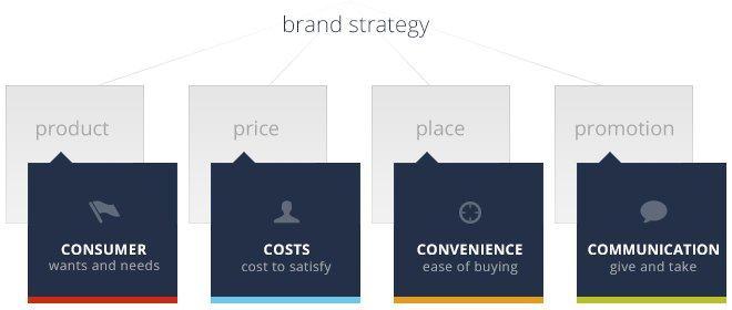 Công nghệ marketing 4.0
