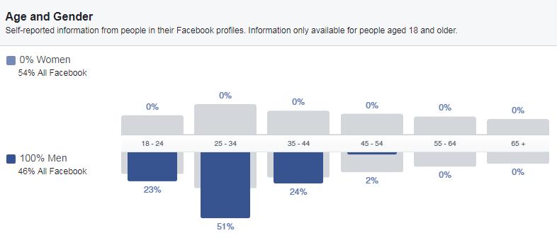 huong dan audience insight 5 - Facebook Audience Insights là gì ? Cách sử dụng để phân tích đối tượng khách hàng