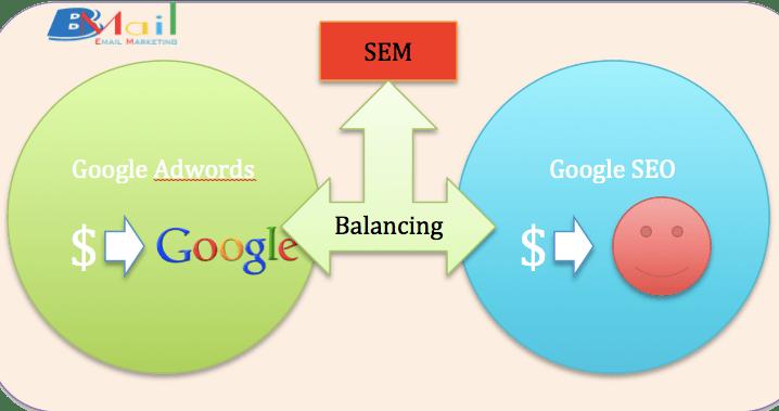semlagi1 - SEM là gì? Tầm quan trọng của SEM  trong marketing online ?