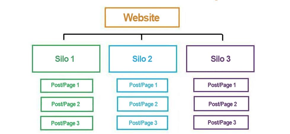 chestlik công việc - Hướng dẫn viết bài và tối ưu nội dung website Wordpress chất nhất