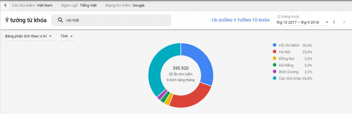 google planner - Kinh nghiệm kinh doanh lĩnh vực thiết kế nội thất