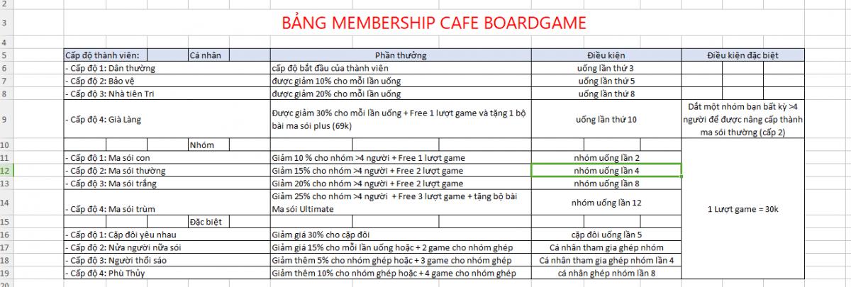 Cấp độ membership trong quán cafe Boardgame - Free Traffic và phễu bán hàng cá nhân: Cách luân chuyển traffic trong hệ thống của bạn