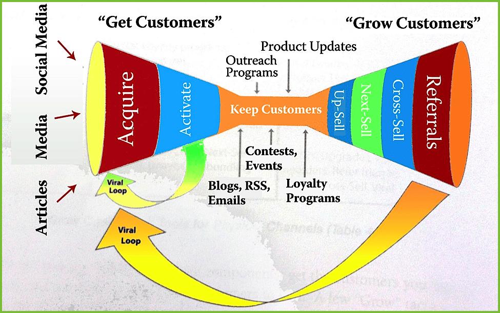 Hệ thống phễu hai đầu - Free Traffic và phễu bán hàng cá nhân: Cách luân chuyển traffic trong hệ thống của bạn