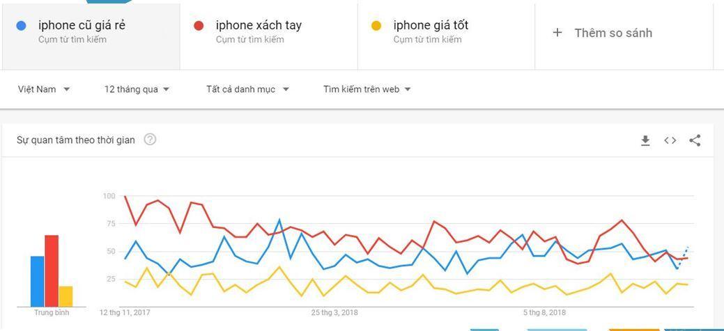 Kết quả đo lường tìm kiếm từ Google Trends