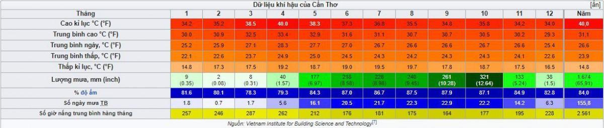 a1 huong dan kinh doanh tai can tho - Về Bến Ninh Kiều - về với tỉnh Cần Thơ thì nên kinh doanh gì ?