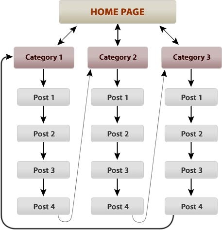 cau truc silo la gi 2 - 10 kỹ thuật tối ưu Onpage giúp web của bạn sẽ vượt TOP 1 Google