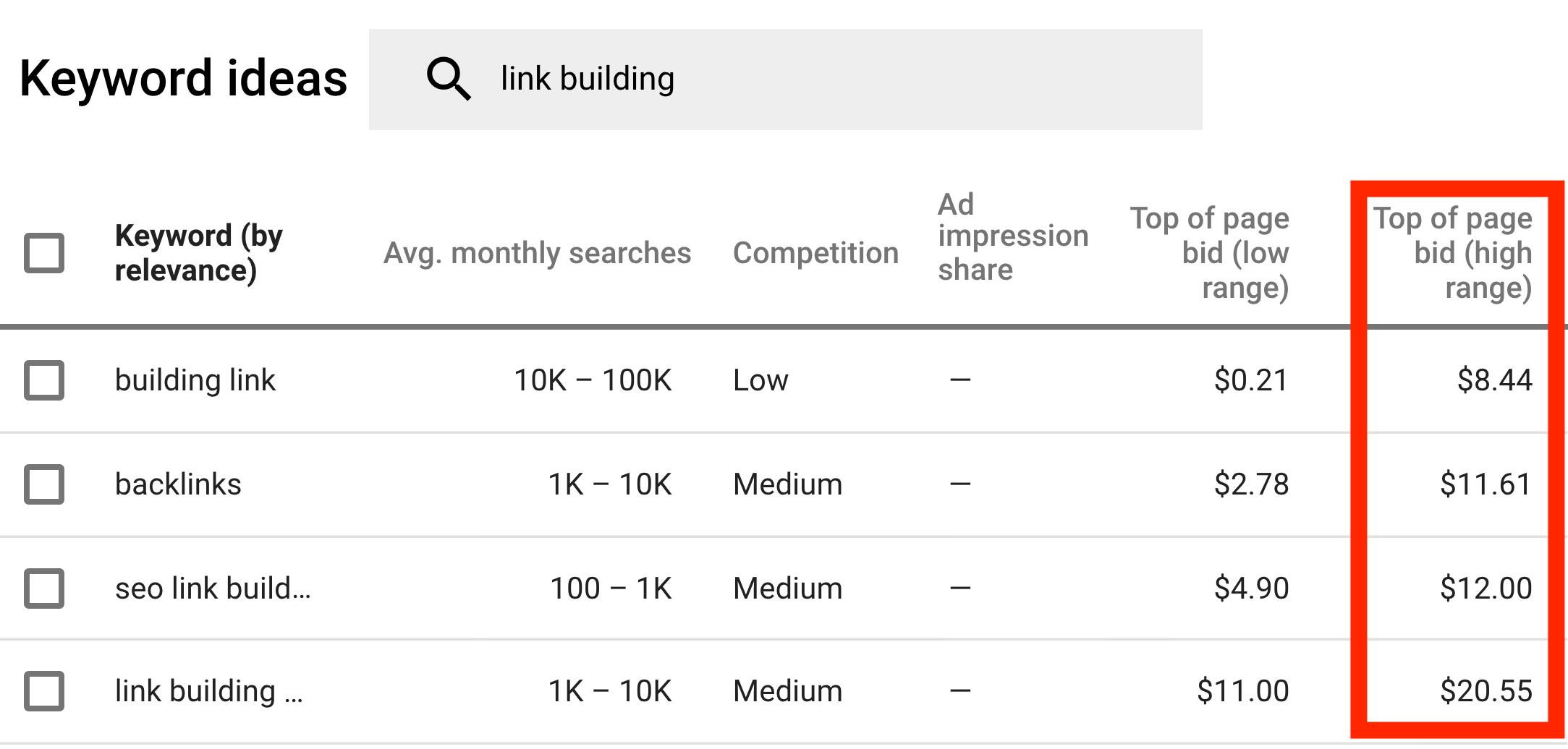 Google Keyword Planner - Giá thầu hàng đầu của trang