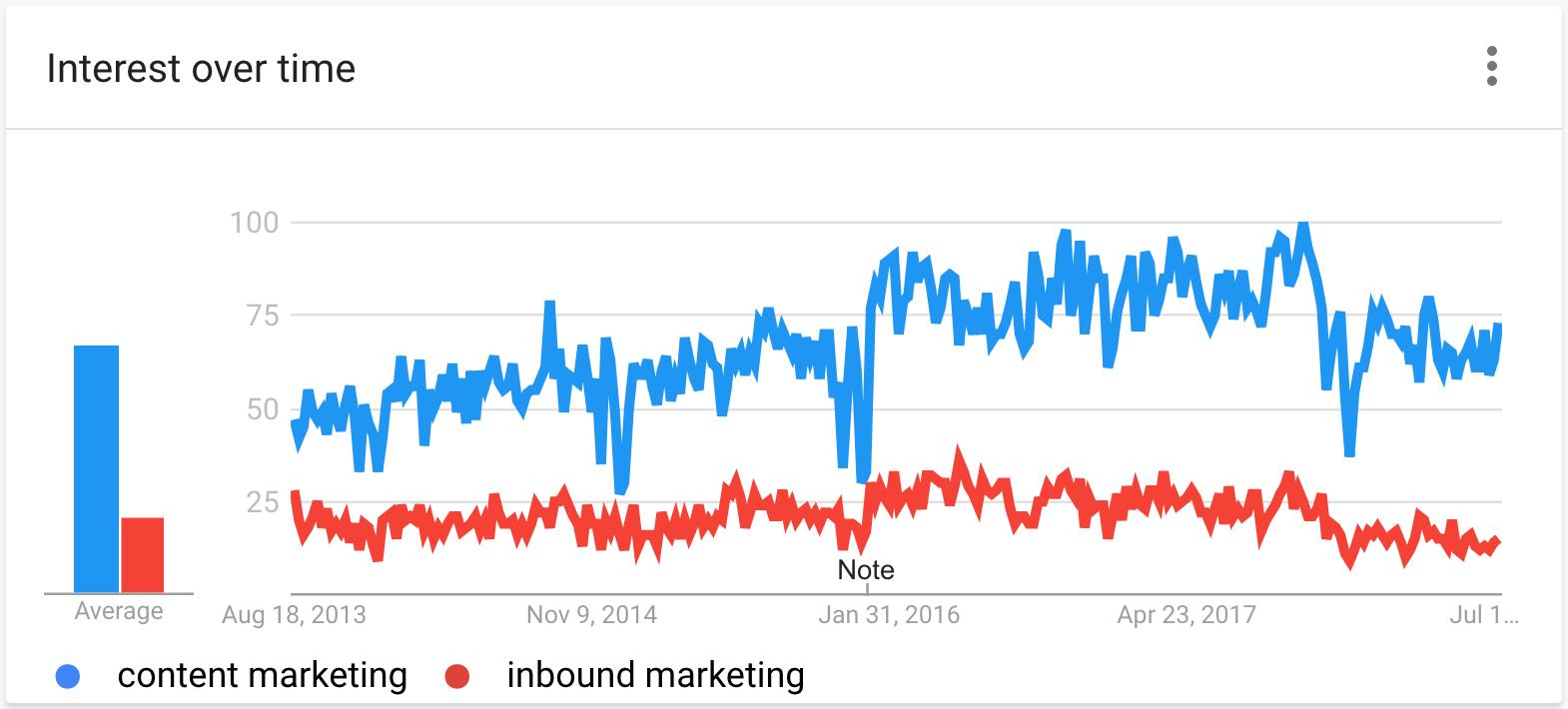 Google Xu hướng - Sở thích theo thời gian - So sánh