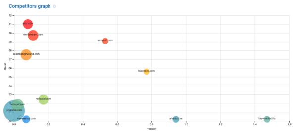 SerpStat - Biểu đồ đối thủ cạnh tranh