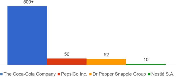 Công ty Coca-Cola và các danh mục đầu tư rband đồ uống của đối thủ. Coca-Cola sở hữu 648 thương hiệu, PepsiCo sở hữu 56 thương hiệu, Dr Pepple Snapple Group sở hữu 62 thương hiệu và Nestle sở hữu 10 thương hiệu.