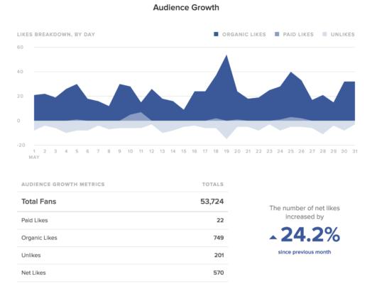 Sprout theo dõi sự hiện diện hữu cơ và trả tiền của bạn trên Facebook