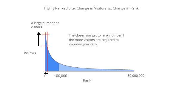 High_Change Lượt truy cập so với Xếp hạng