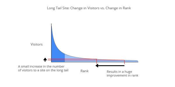 Long_Change Lượt truy cập so với Xếp hạng