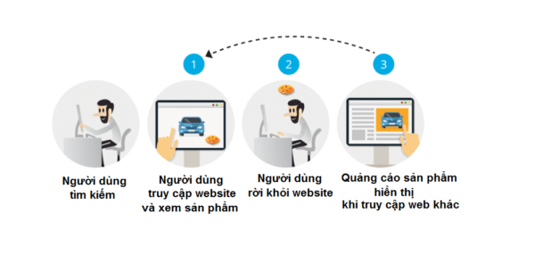 Quy trình hoạt động của quảng cáo Remarketing