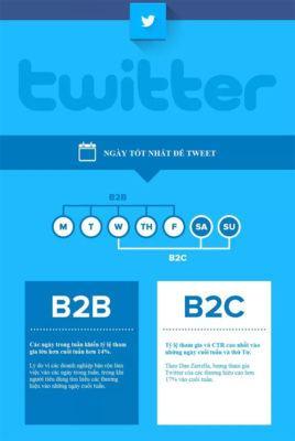 Thời điểm nào là tốt nhất để đăng bài lên mạng xã hội
