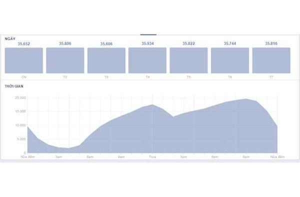 thời gian đăng facebook hiệu quả
