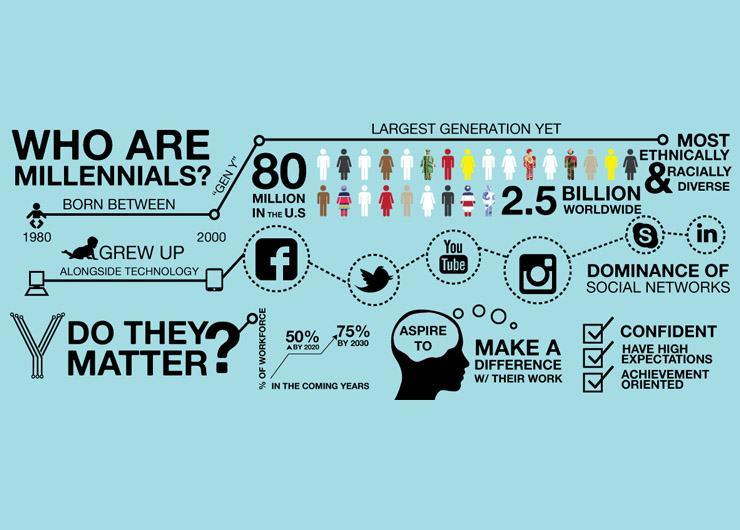 Millennials là gì? Chúng ta là ai? Những số lượng phân tích nào về bọn họ Brand Name cần biết?