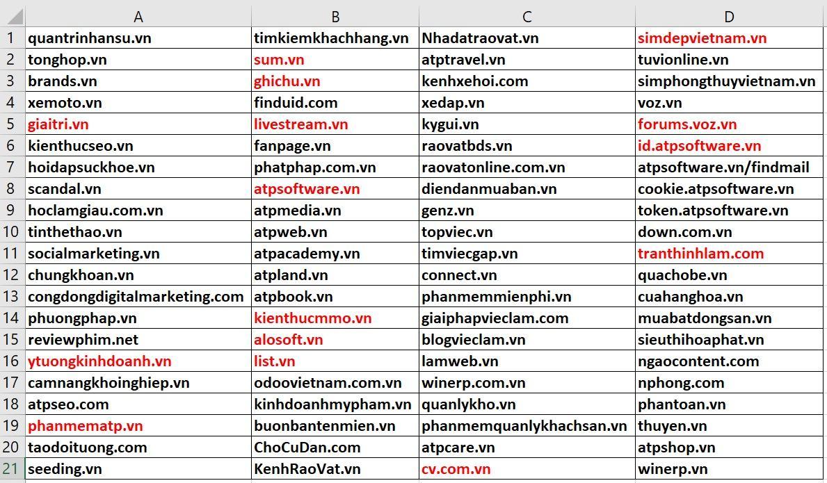Tổng hợp các website Guest Post đa dạng lĩnh vực
